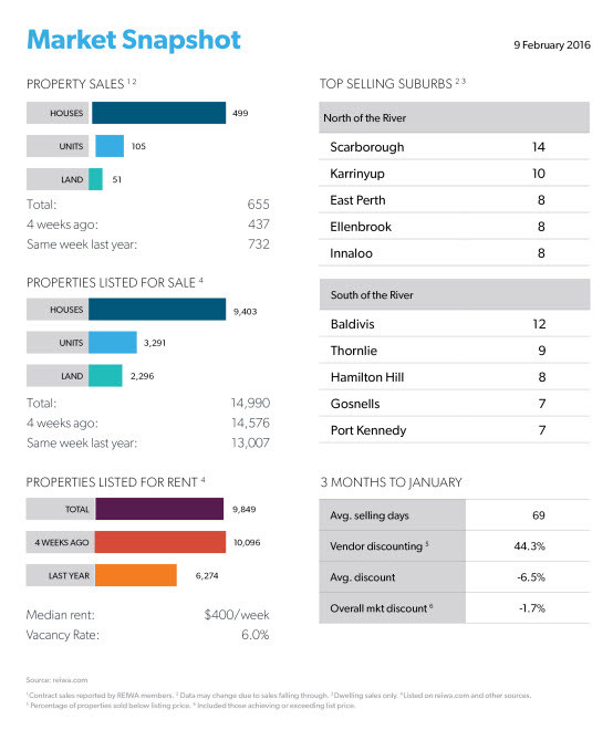 Perth Market Snapshot for the week ending 9 February - reiwa.com