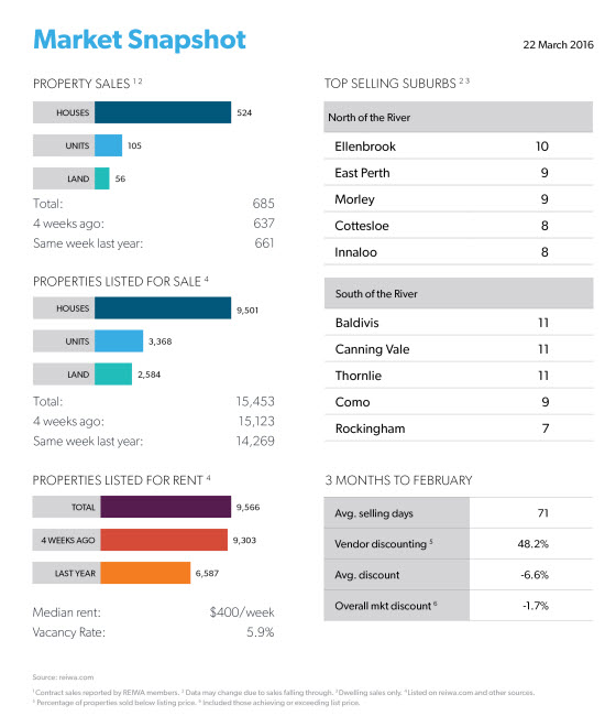 Perth Market Snapshot for the week ending 22 March - reiwa.com