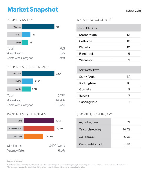 Perth Market Snapshot for the week ending 1 March - reiwa.com